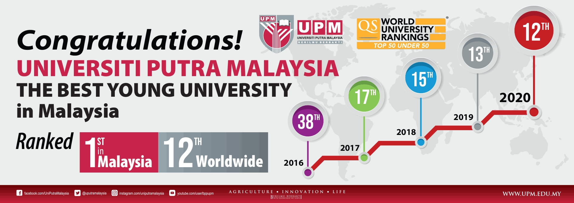 UPM is ranked first in Malaysia and 12th globally in the QS Top 50 under 50 Rankings 2020.